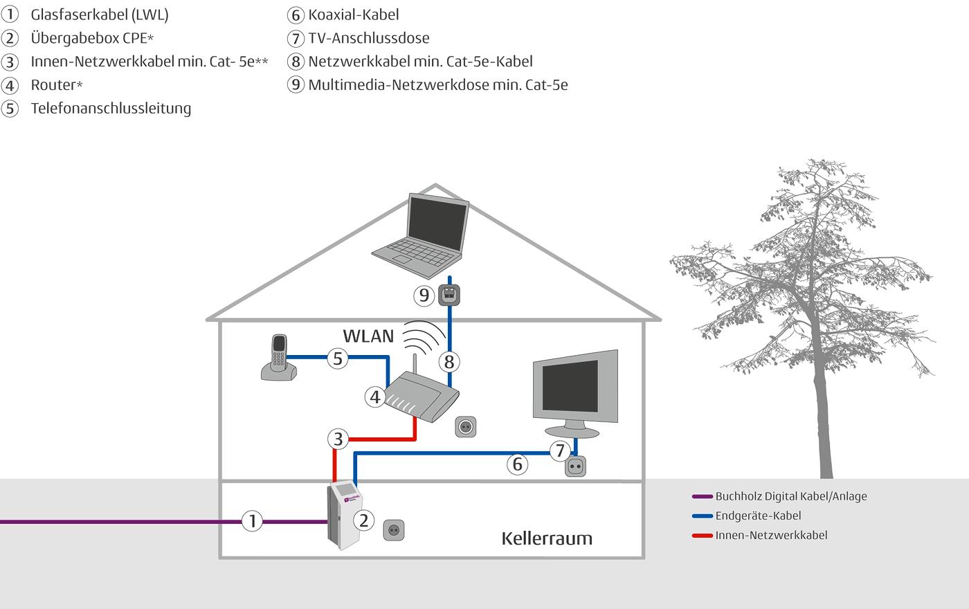 Groß Schaltplan Für Hausverkabelung Fotos - Elektrische Schaltplan ...